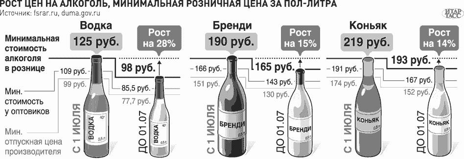 алкоголь, как инструмент инвестирования