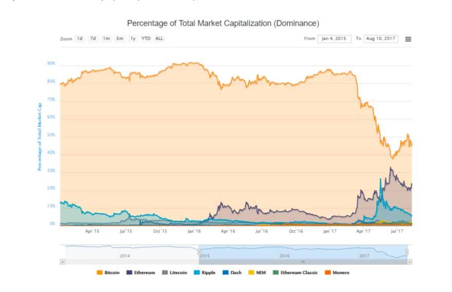 Стремительный рост популярности Ethereum